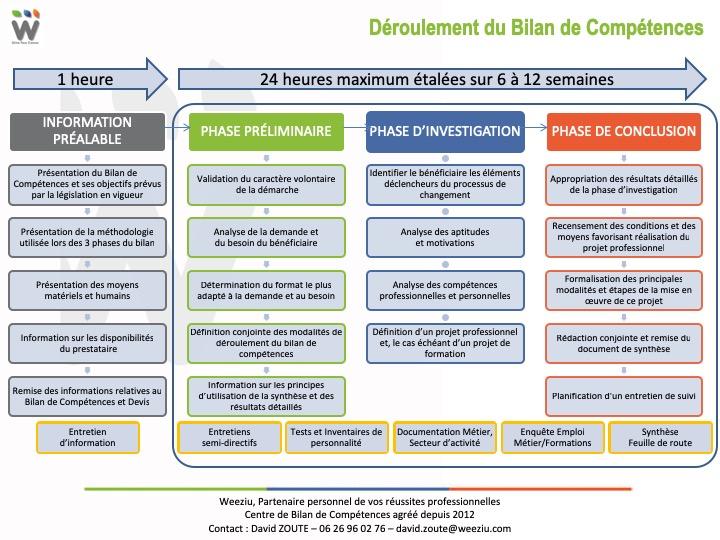 Processus Bilan de compétences